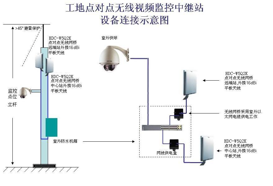 建筑工地无线网络监控方案