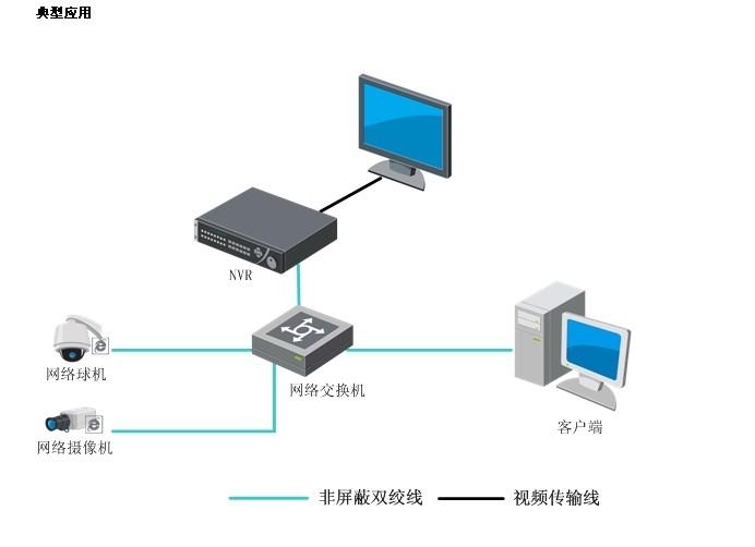 马鞍山工厂监控安装高清网络录像机(nvr)